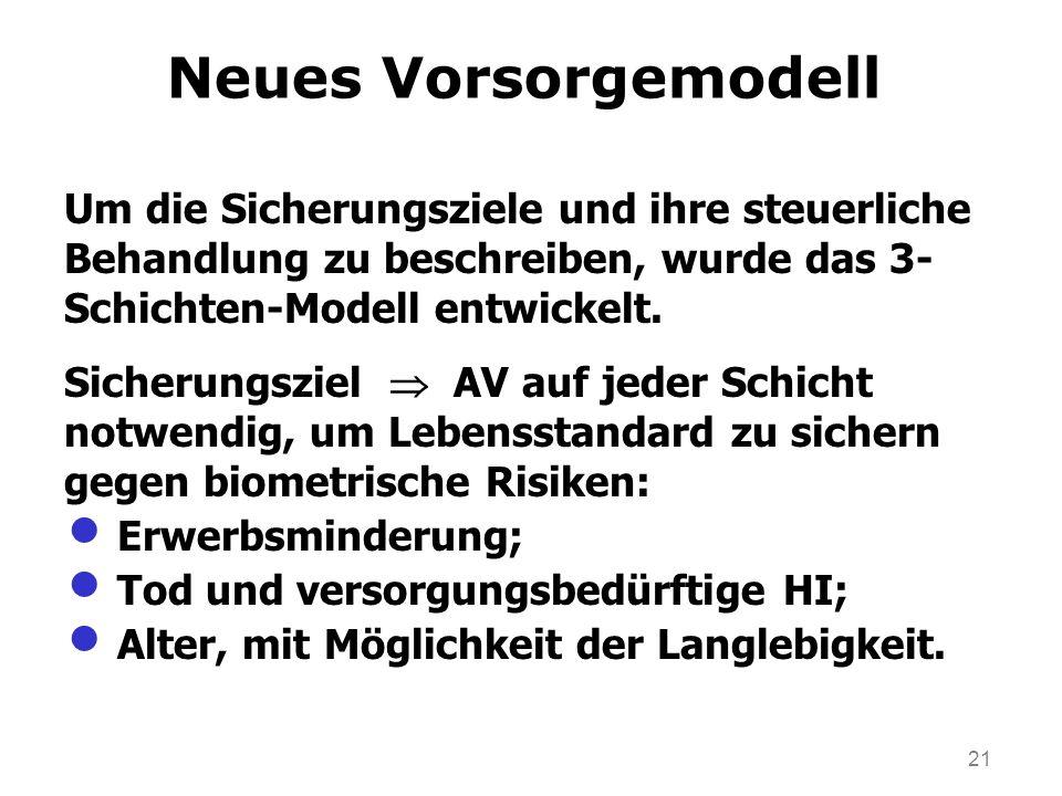 21 Neues Vorsorgemodell Um die Sicherungsziele und ihre steuerliche Behandlung zu beschreiben, wurde das 3- Schichten-Modell entwickelt. Sicherungszie
