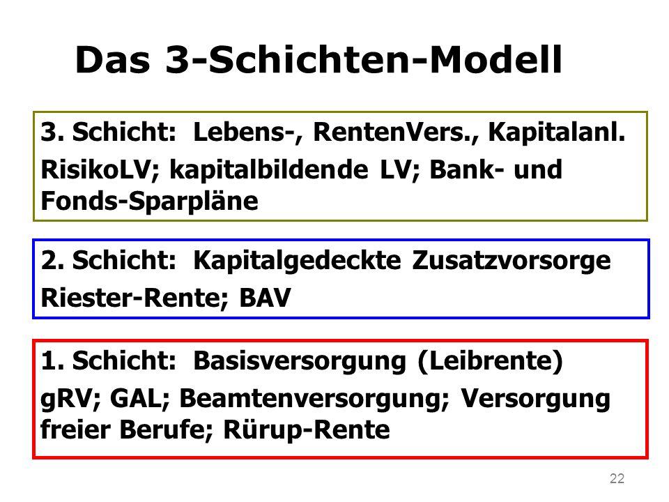 22 Das 3-Schichten-Modell 2. Schicht: Kapitalgedeckte Zusatzvorsorge Riester-Rente; BAV 3. Schicht: Lebens-, RentenVers., Kapitalanl. RisikoLV; kapita