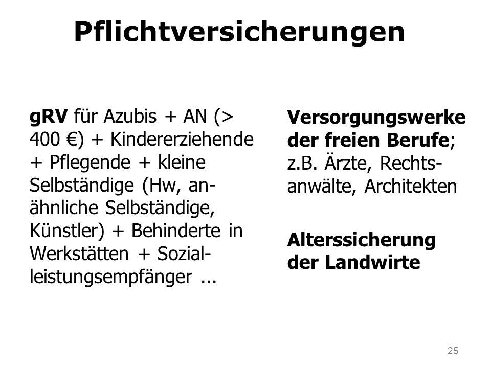 25 Pflichtversicherungen gRV für Azubis + AN (> 400 ) + Kindererziehende + Pflegende + kleine Selbständige (Hw, an- ähnliche Selbständige, Künstler) + Behinderte in Werkstätten + Sozial- leistungsempfänger...