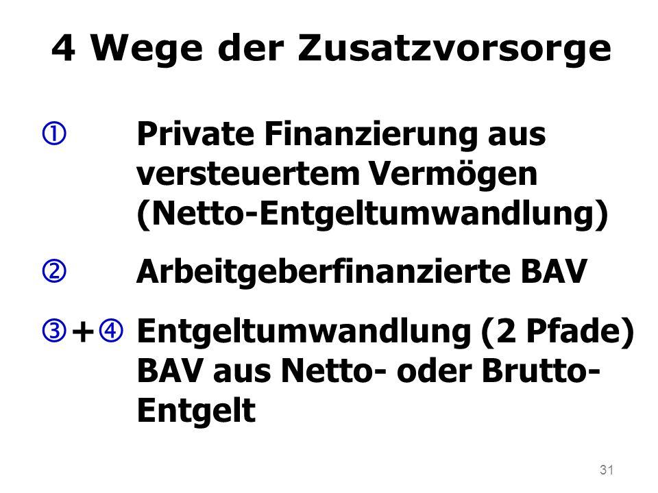 31 4 Wege der Zusatzvorsorge Private Finanzierung aus versteuertem Vermögen (Netto-Entgeltumwandlung) Arbeitgeberfinanzierte BAV + Entgeltumwandlung (2 Pfade) BAV aus Netto- oder Brutto- Entgelt
