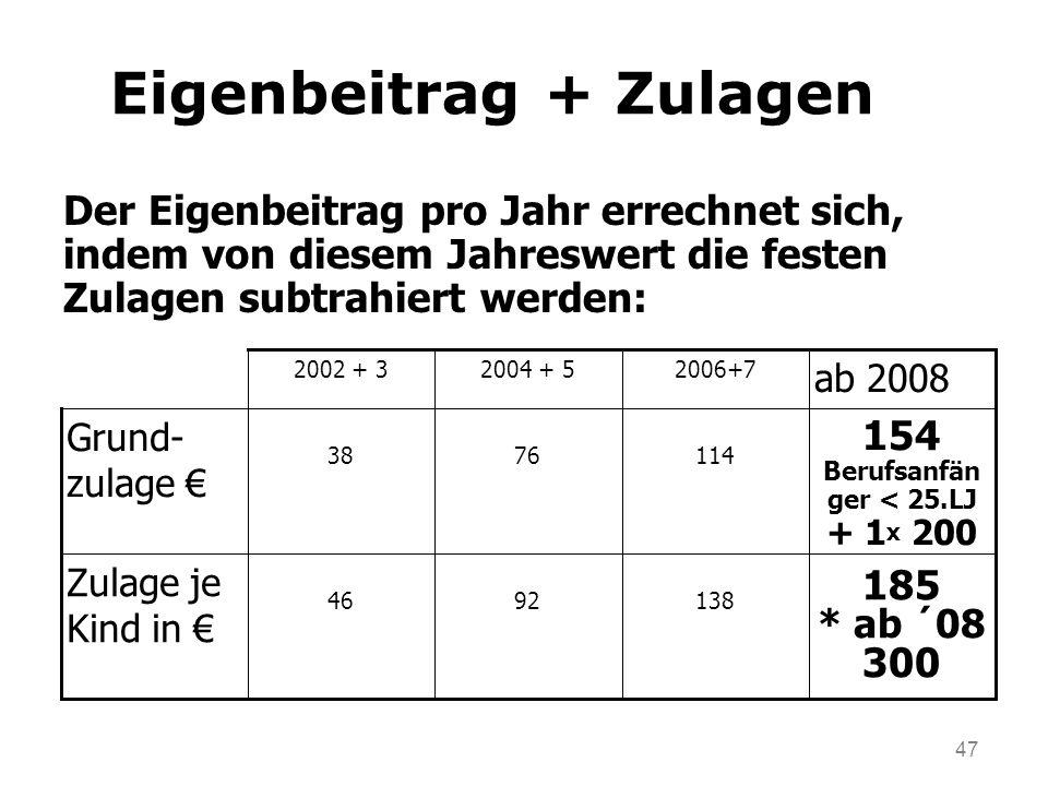 47 Eigenbeitrag + Zulagen Der Eigenbeitrag pro Jahr errechnet sich, indem von diesem Jahreswert die festen Zulagen subtrahiert werden: 185 * ab ´08 300 1389246 Zulage je Kind in 154 Berufsanfän ger < 25.LJ + 1 x 200 1147638 Grund- zulage ab 2008 2006+72004 + 52002 + 3