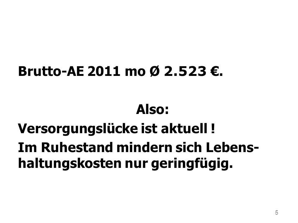 5 Brutto-AE 2011 mo Ø 2.523. Also: Versorgungslücke ist aktuell ! Im Ruhestand mindern sich Lebens- haltungskosten nur geringfügig.