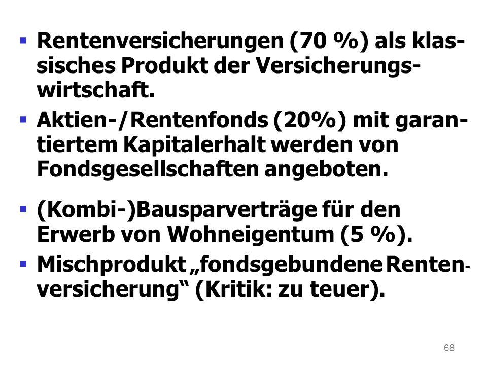 68 Rentenversicherungen (70 %) als klas- sisches Produkt der Versicherungs- wirtschaft. Aktien-/Rentenfonds (20%) mit garan- tiertem Kapitalerhalt wer