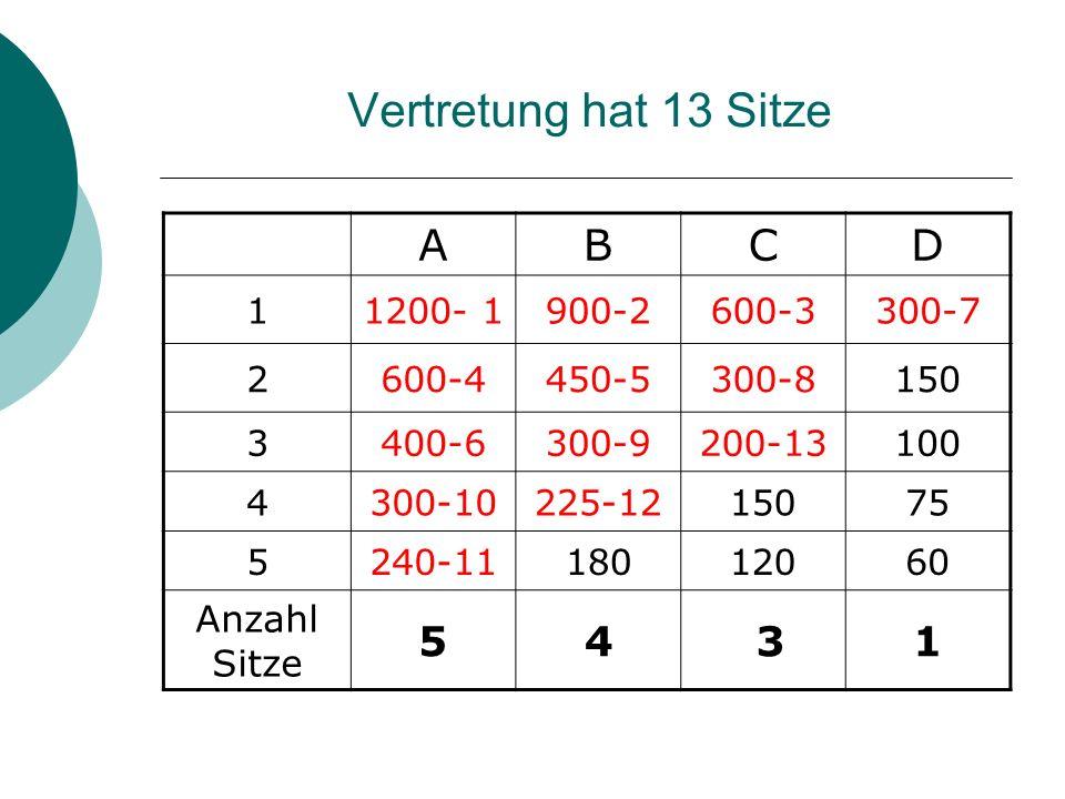 Vertretung hat 13 Sitze ABCD 11200- 1900-2600-3300-7 2600-4450-5300-8150 3400-6300-9200-13100 4300-10225-1215075 5240-1118012060 Anzahl Sitze 54 31
