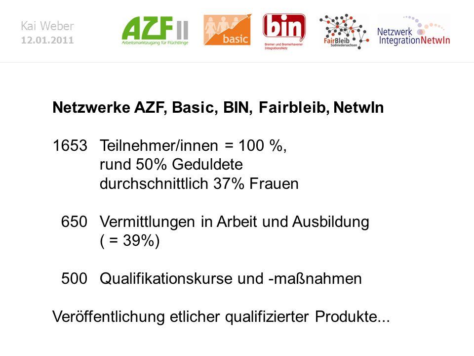 Kai Weber 12.01.2011 Netzwerke AZF, Basic, BIN, Fairbleib, NetwIn 1653 Teilnehmer/innen = 100 %, rund 50% Geduldete durchschnittlich 37% Frauen 650Vermittlungen in Arbeit und Ausbildung ( = 39%) 500Qualifikationskurse und -maßnahmen Veröffentlichung etlicher qualifizierter Produkte...