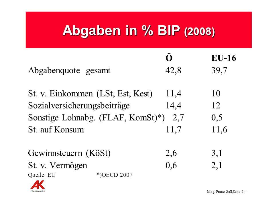 Mag. Franz Gall,Seite 14 Abgaben in % BIP (2008) ÖEU-16 Abgabenquote gesamt42,839,7 St. v. Einkommen (LSt, Est, Kest) 11,410 Sozialversicherungsbeiträ