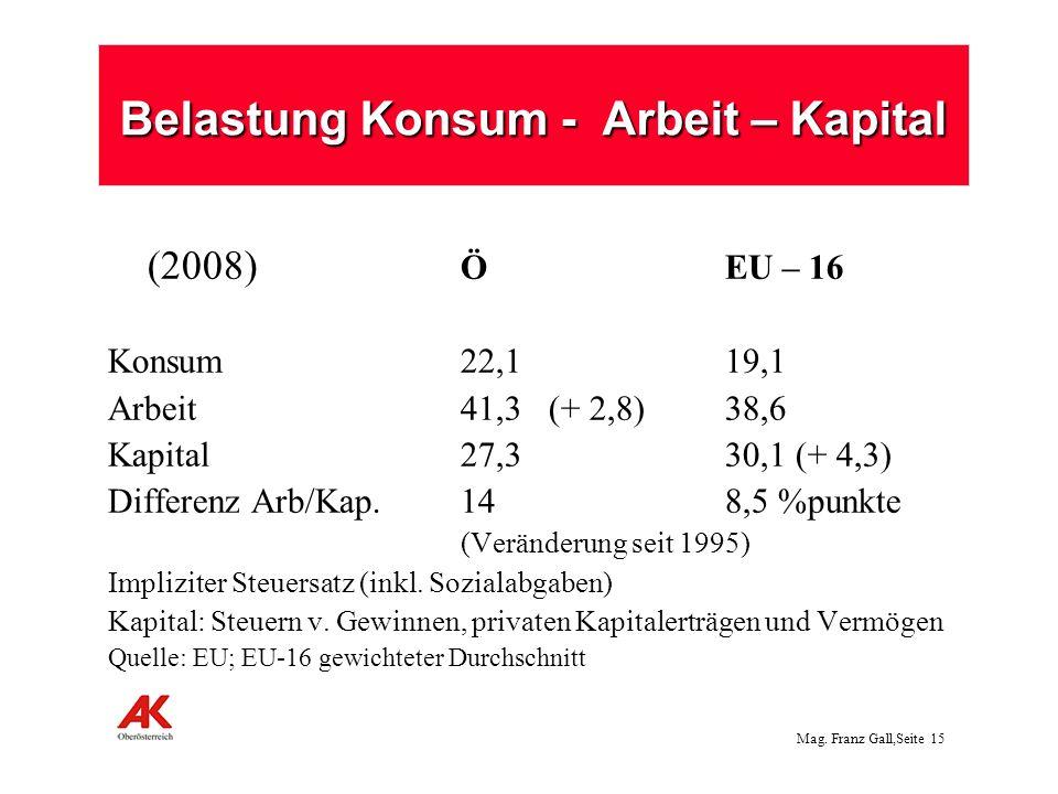 Mag. Franz Gall,Seite 16 Abgabenbelastung 2005 nach Einkommenshöhe*) Flat-tax à la Österreich!