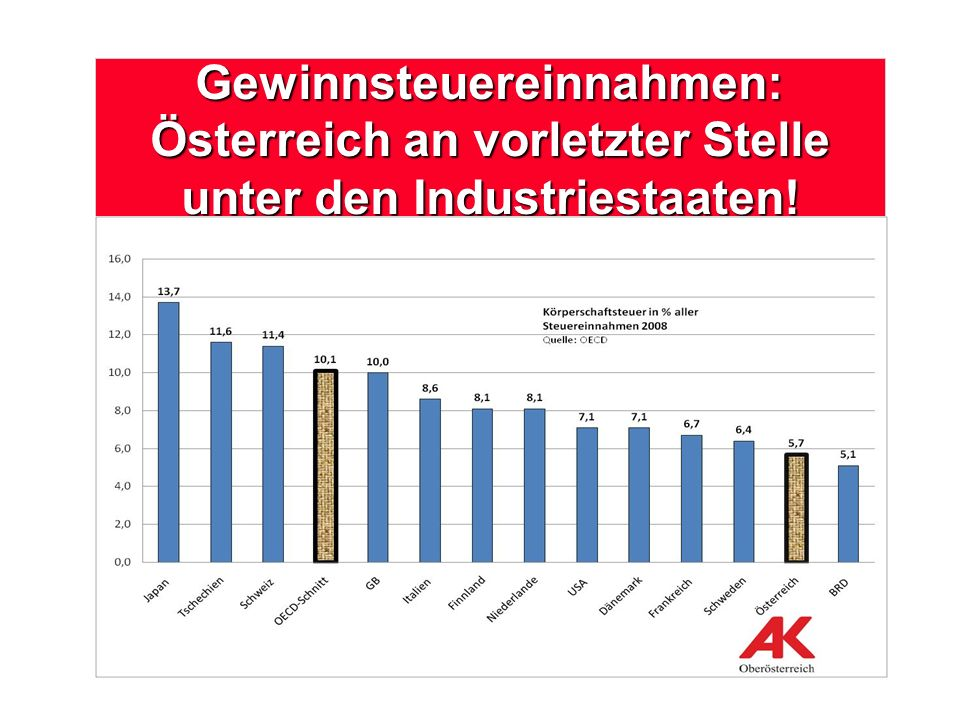 Mag. Franz Gall,Seite 18 Gewinnsteuereinnahmen: Österreich an vorletzter Stelle unter den Industriestaaten!