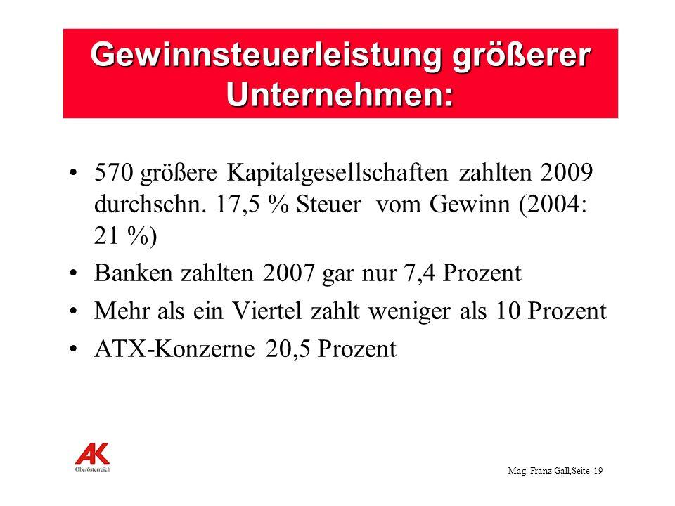 Mag. Franz Gall,Seite 20 Niedrigste Einnahmen an Vermögensteuern