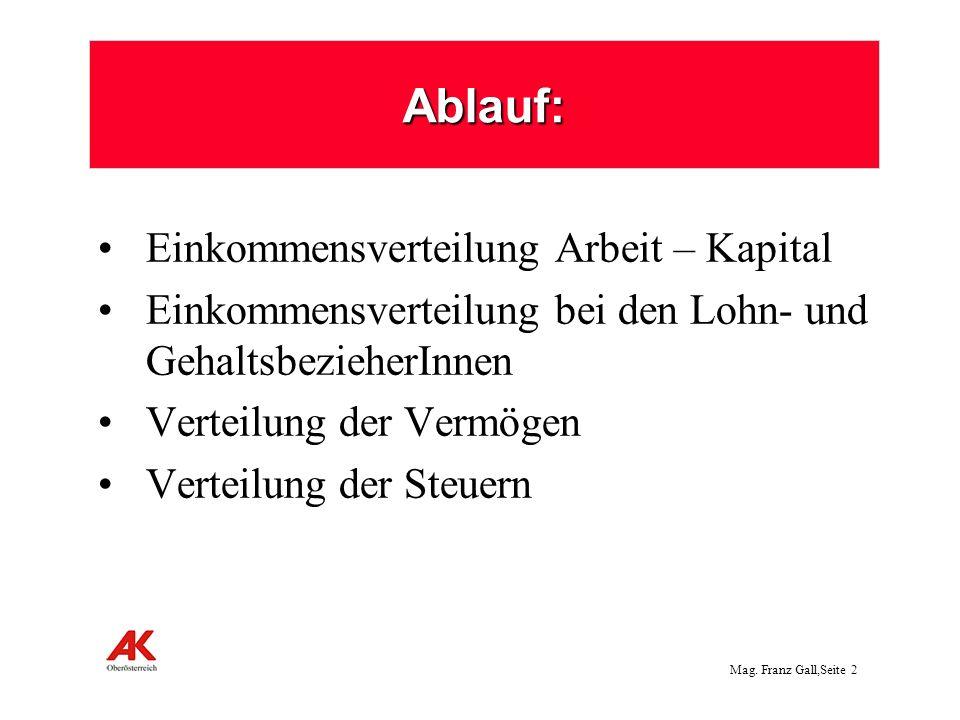 Mag. Franz Gall,Seite 3 Löhne und Gehälter hinken hinter den Gewinnen nach Wachstum 1995 bis 2011