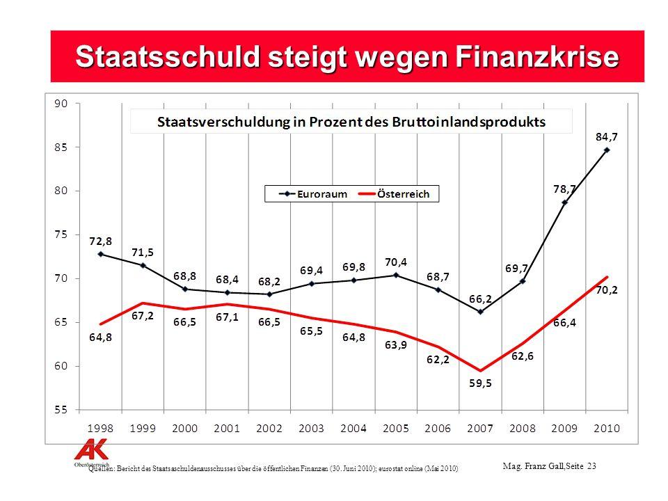 Mag.Franz Gall,Seite 24 Pensionen 480 Mio. : keine Anpassung im 1.