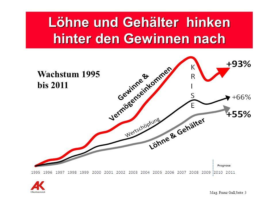 Mag. Franz Gall,Seite 4 Anteil der Löhne und Gehälter sank rapide!