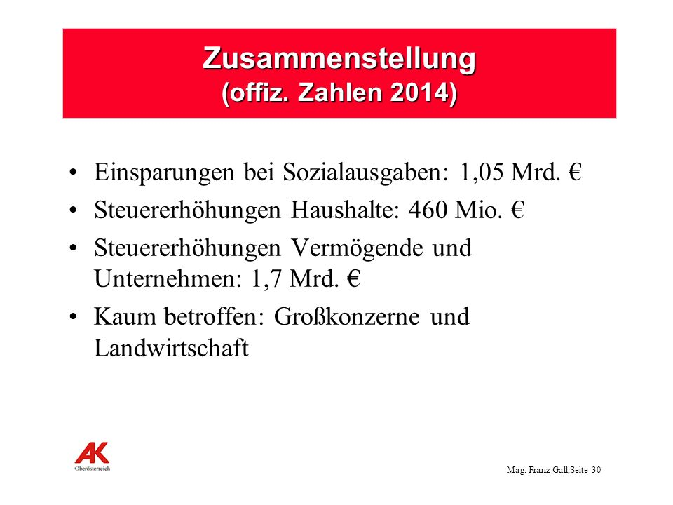 Mag. Franz Gall,Seite 30 Zusammenstellung (offiz. Zahlen 2014) Einsparungen bei Sozialausgaben: 1,05 Mrd. Steuererhöhungen Haushalte: 460 Mio. Steuere