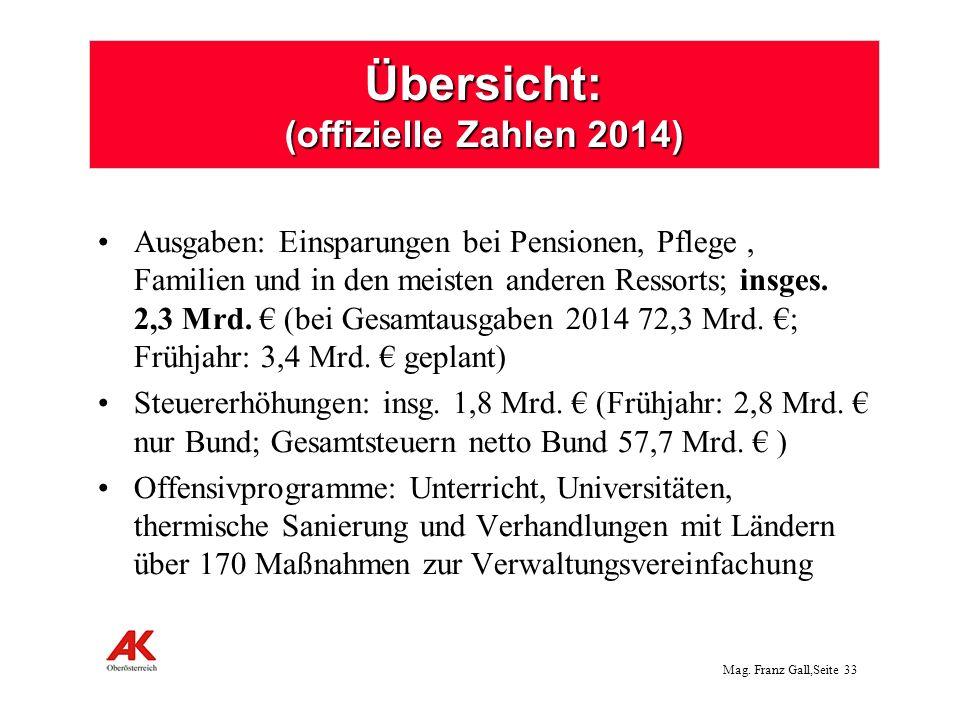 Mag.Franz Gall,Seite 34 Budgetgrößen 2014: (Auswahl, in Mio.