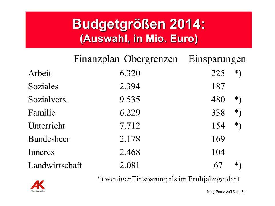 Mag.Franz Gall,Seite 35 Pensionen 480 Mio. : keine Anpassung im 1.