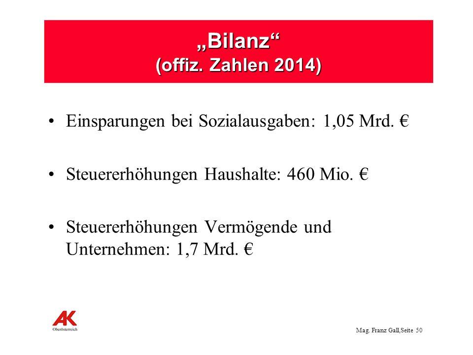 Mag. Franz Gall,Seite 50 Bilanz (offiz. Zahlen 2014) Einsparungen bei Sozialausgaben: 1,05 Mrd. Steuererhöhungen Haushalte: 460 Mio. Steuererhöhungen