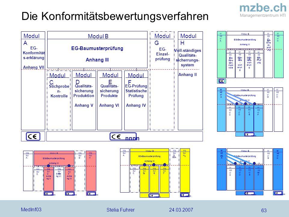 Stelia Fuhrer 24.03.2007 MedInf03 63 Die Konformitätsbewertungsverfahren Voll-ständiges Qualitäts- sicherrungs- system Anhang II Modul A Modul G Modul