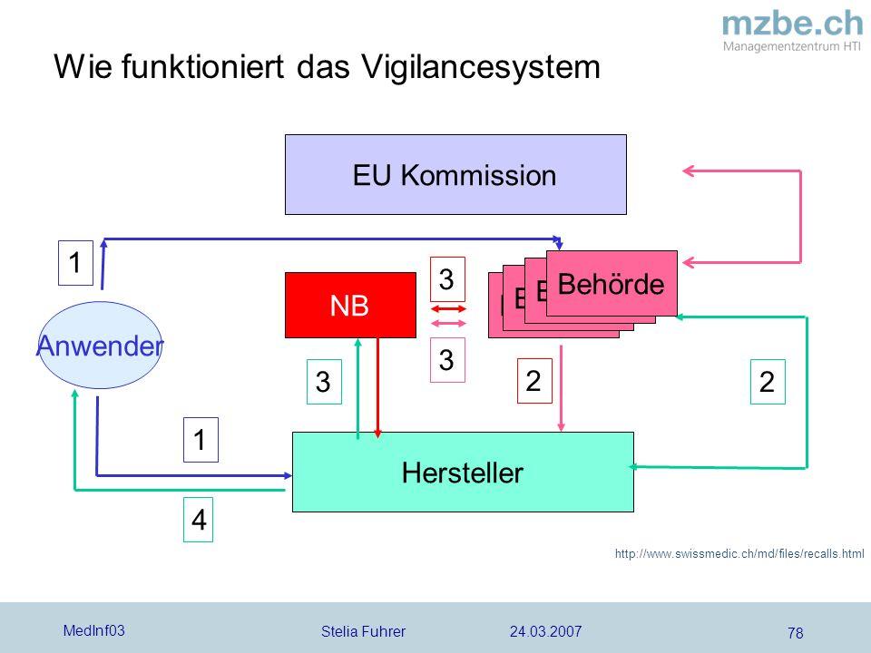 Stelia Fuhrer 24.03.2007 MedInf03 78 Wie funktioniert das Vigilancesystem EU Kommission NBBehörde Hersteller Anwender 2 1 1 32 4 3 3 Behörde http://ww