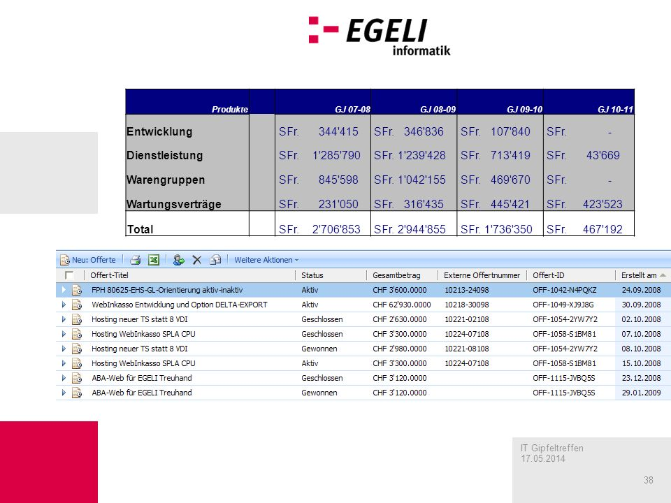 IT Gipfeltreffen 17.05.2014 38 Produkte GJ 07-08GJ 08-09GJ 09-10GJ 10-11 Entwicklung SFr.