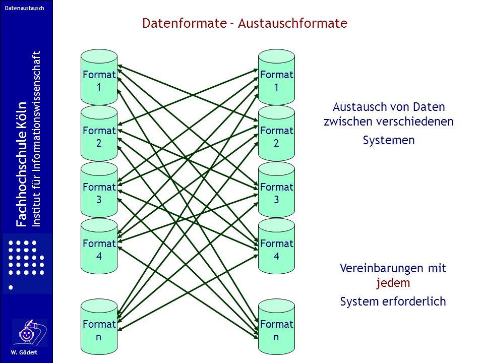 Fachhochschule Köln Fachbereich Informationswissenschaft W.