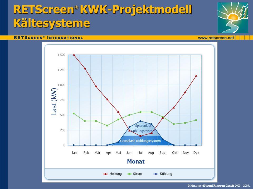 © Minister of Natural Resources Canada 2001 – 2005. RETScreen ® KWK-Projektmodell Kältesysteme Jan Feb Mär Apr Mai Jun Jul Aug Sep Okt Nov Dez Heizung