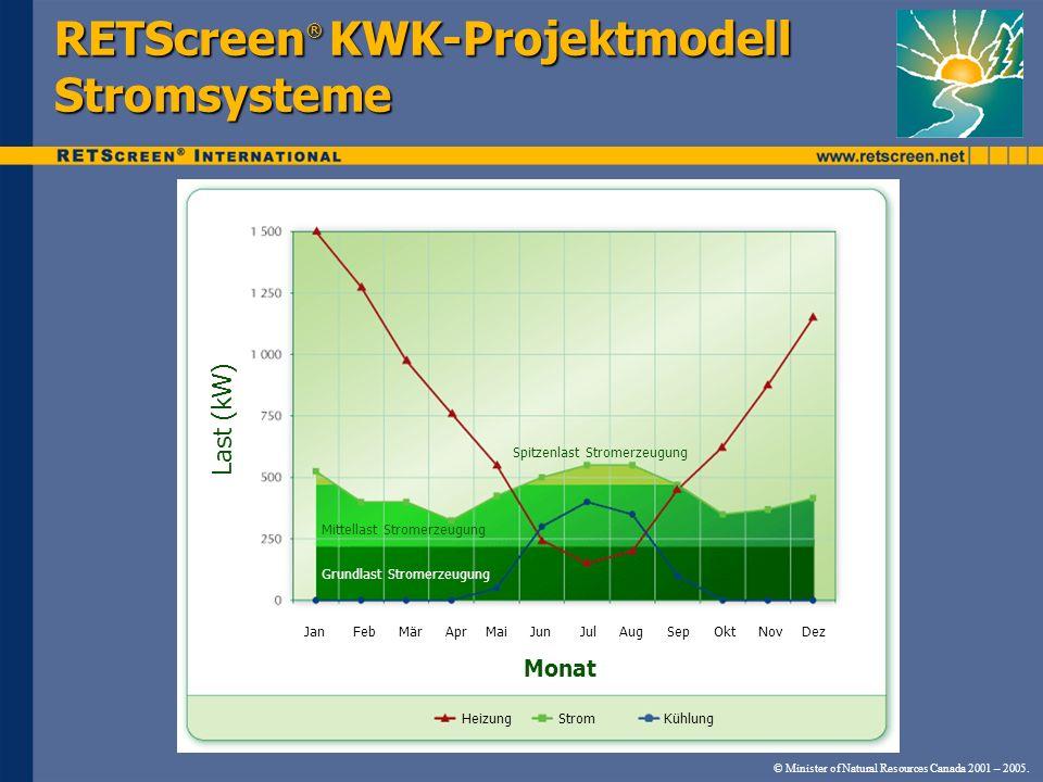 © Minister of Natural Resources Canada 2001 – 2005. RETScreen ® KWK-Projektmodell Stromsysteme Jan Feb Mär Apr Mai Jun Jul Aug Sep Okt Nov Dez Grundla