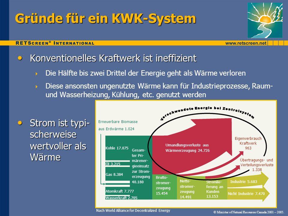 © Minister of Natural Resources Canada 2001 – 2005. Gründe für ein KWK-System Nach World Alliance for Decentralized Energy Konventionelles Kraftwerk i