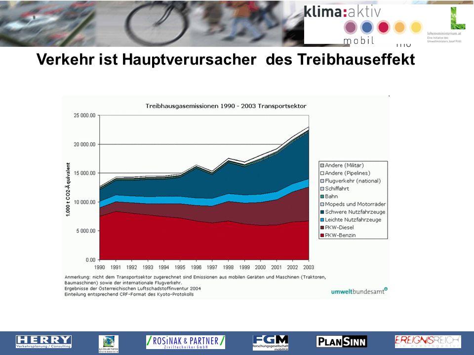 Entwicklung in Österreich seit 1990: Treibhausgasemissionen steigend 1990: 12.673t 2003: 23.003t Zuwachs von 82% Kraftfahrzeugbesitz steigend 1990: 4.579.5592003: 6.072.793 Zuwachs von 33%