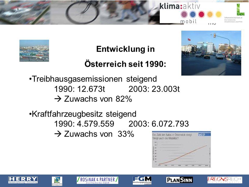 Entwicklung in Österreich seit 1990: Treibhausgasemissionen steigend 1990: 12.673t 2003: 23.003t Zuwachs von 82% Kraftfahrzeugbesitz steigend 1990: 4.