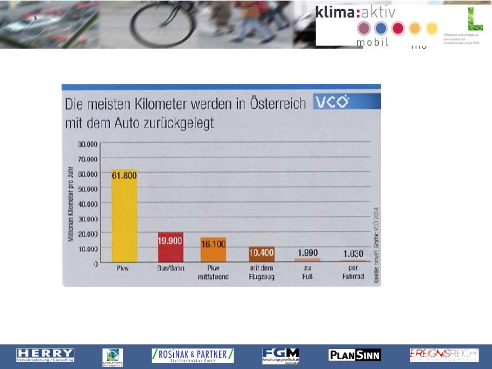 Wichtige Mobilitätszahlen und Fakten: Autofahrten in Österreich 50% der Fahrten kürzer als 6 km 33% der Fahrten kürzer als 3 km 12% der Fahrten kürzer als 1 km EuropäerInnen verbringen durchschnittlich 1h/Tag mit Fortbewegung 14% des Einkommens werden für Personenverkehr ausgegeben