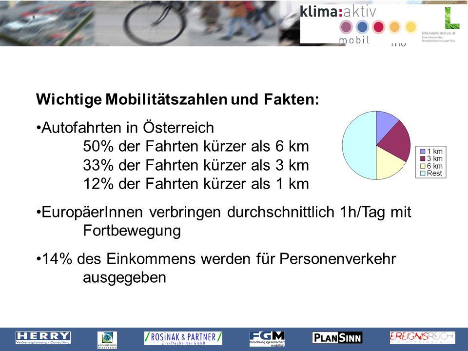 Wichtige Mobilitätszahlen und Fakten: Autofahrten in Österreich 50% der Fahrten kürzer als 6 km 33% der Fahrten kürzer als 3 km 12% der Fahrten kürzer