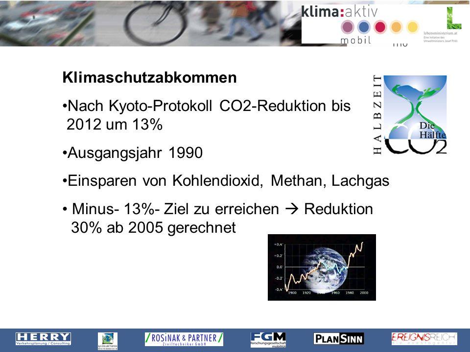 Klimaschutzabkommen Nach Kyoto-Protokoll CO2-Reduktion bis 2012 um 13% Ausgangsjahr 1990 Einsparen von Kohlendioxid, Methan, Lachgas Minus- 13%- Ziel