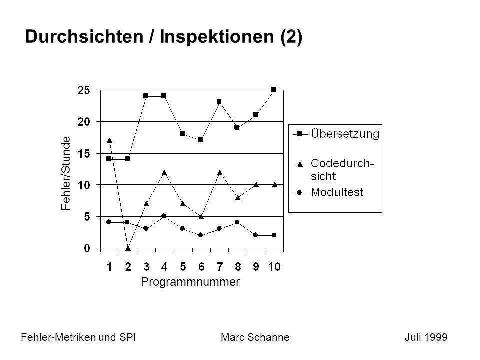 Durchsichten / Inspektionen (2) Fehler-Metriken und SPIMarc SchanneJuli 1999 Fehler/Stunde Programmnummer