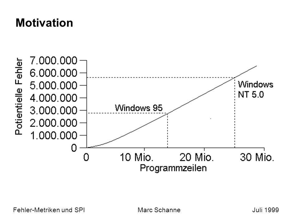 Motivation Fehler-Metriken und SPIMarc SchanneJuli 1999