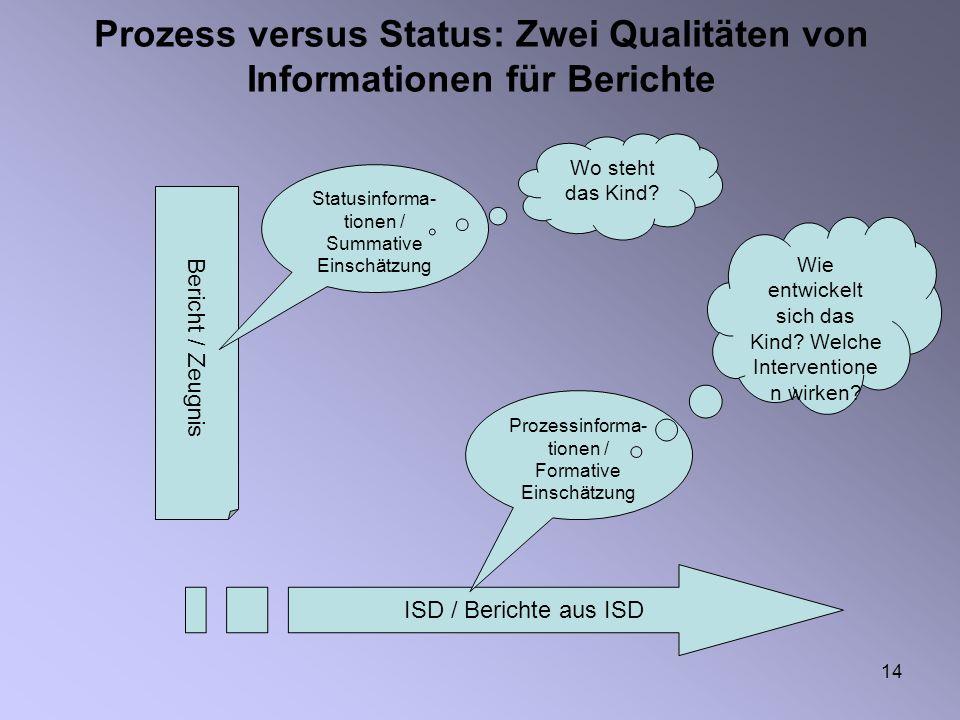 14 Prozess versus Status: Zwei Qualitäten von Informationen für Berichte Bericht / Zeugnis ISD / Berichte aus ISD Statusinforma- tionen / Summative Einschätzung Prozessinforma- tionen / Formative Einschätzung Wo steht das Kind.