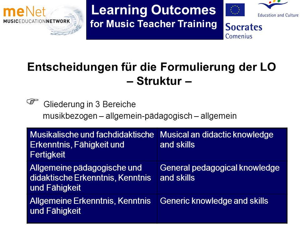 Entscheidungen für die Formulierung der LO – Struktur – Learning Outcomes for Music Teacher Training Gliederung in 3 Bereiche musikbezogen – allgemein