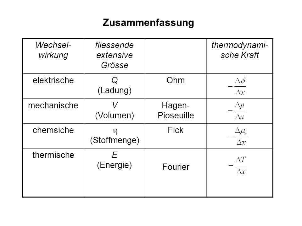 Wechsel- wirkung fliessende extensive Grösse thermodynami- sche Kraft elektrischeQ (Ladung) Ohm mechanischeV (Volumen) Hagen- Pioseuille chemsiche i (