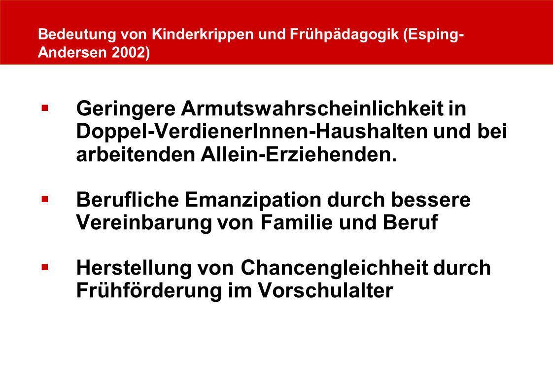 Bedeutung von Kinderkrippen und Frühpädagogik (Esping- Andersen 2002) Geringere Armutswahrscheinlichkeit in Doppel-VerdienerInnen-Haushalten und bei a