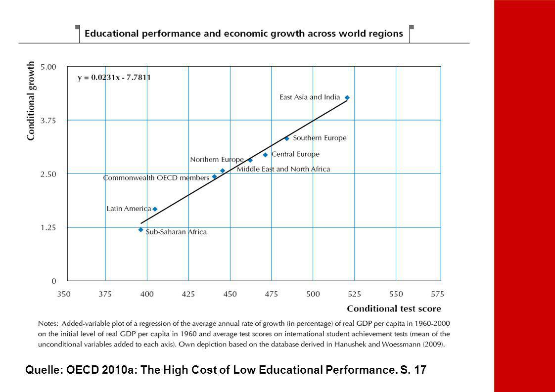 Quelle: OECD 2010a: The High Cost of Low Educational Performance. S. 17