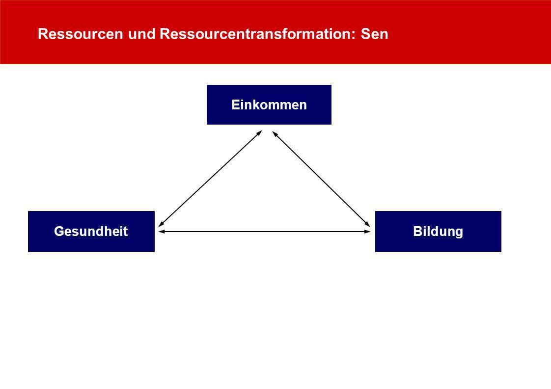 Ressourcen und Ressourcentransformation: Sen & Bourdieu Einkommen (ökonomisches Kapital) Gesundheit Bildung (kulturelles Kapital) Soziales Kapital