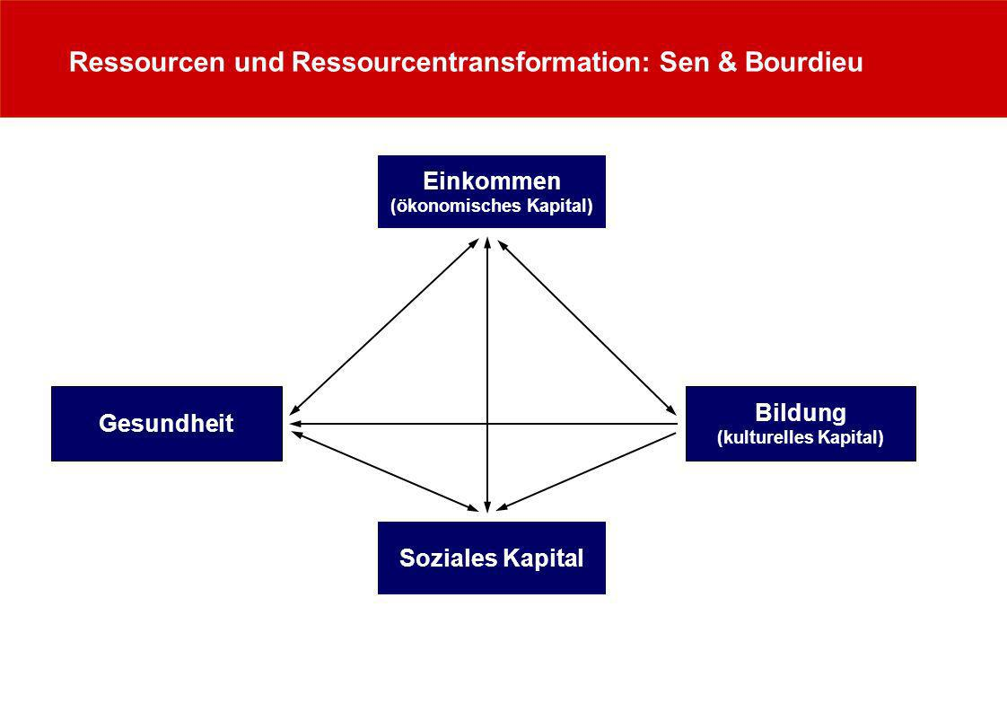 Ressourcenprofile – Bildungsprofil quantitativ Bildungsindex 0 1020 3040 50