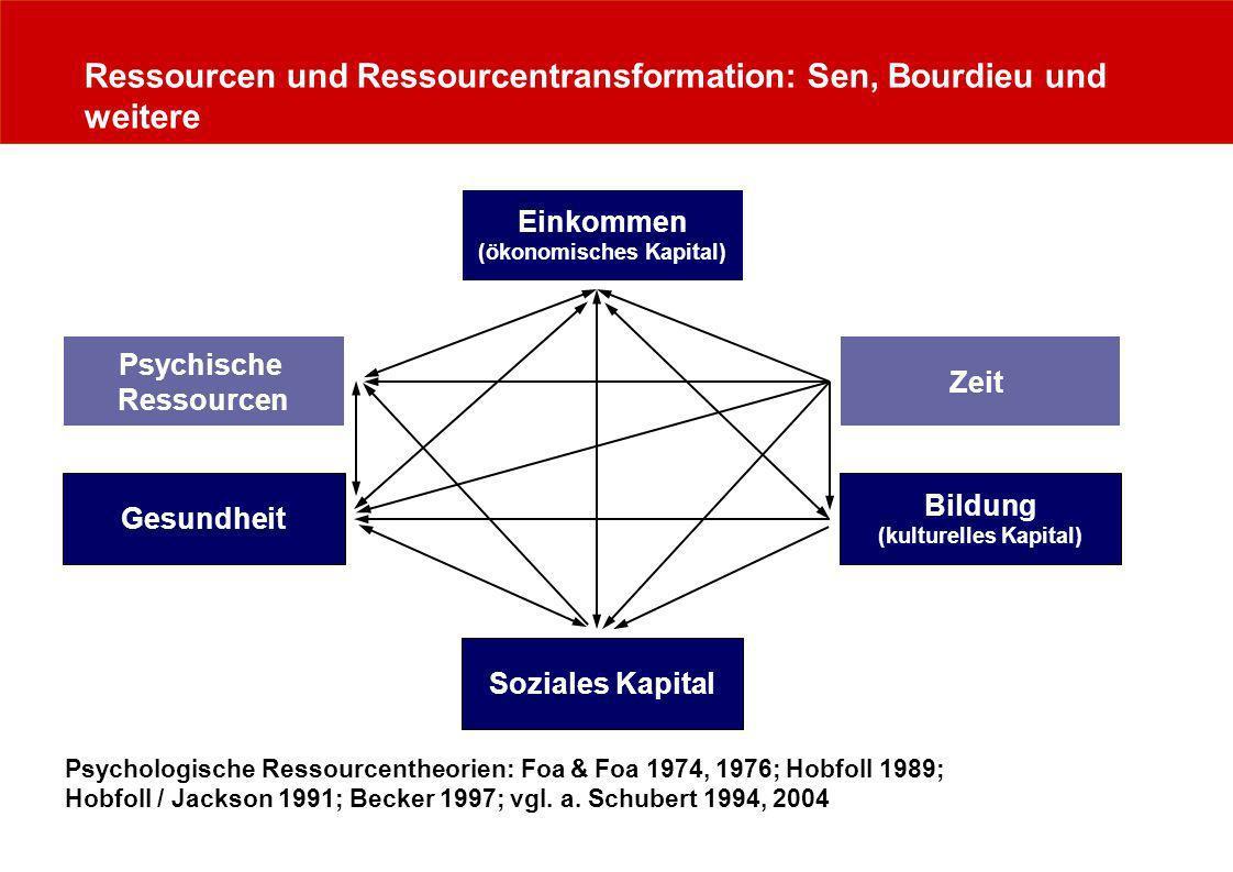 Ressourcen und Ressourcentransformation: Sen, Bourdieu und weitere Zeit Psychische Ressourcen Einkommen (ökonomisches Kapital) Gesundheit Bildung (kul