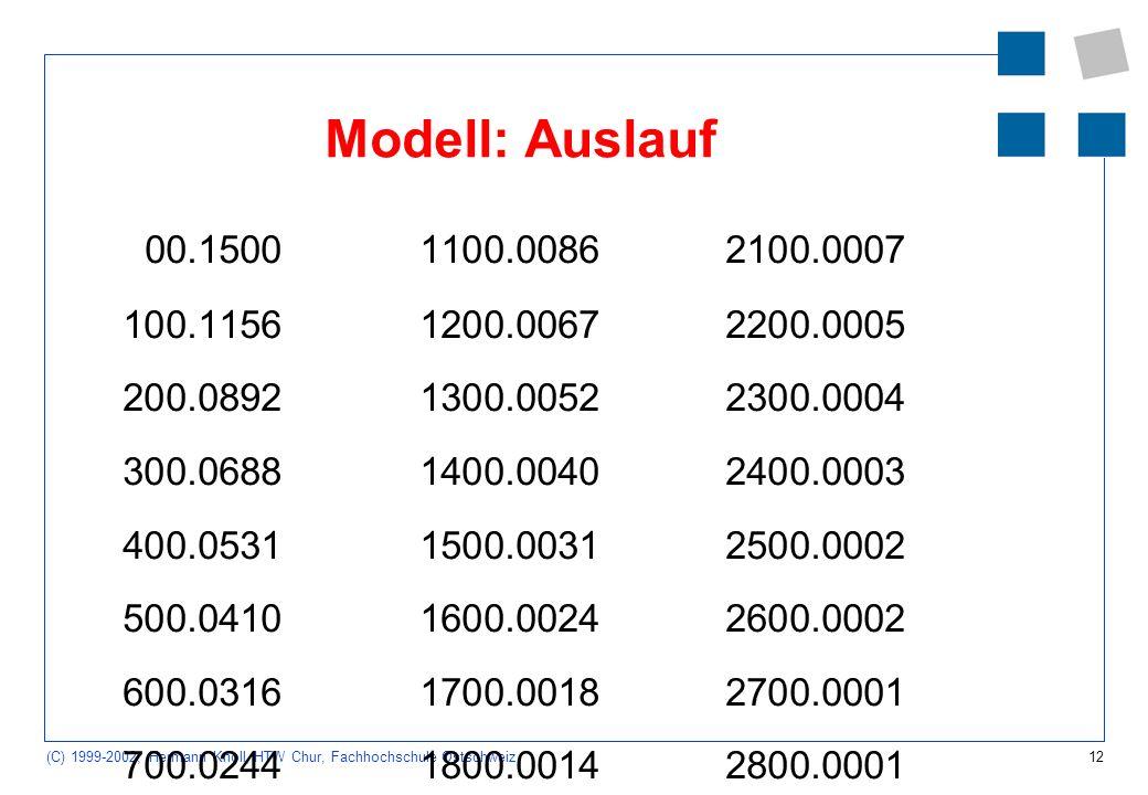 12 (C) 1999-2002, Hermann Knoll, HTW Chur, Fachhochschule Ostschweiz Modell: Auslauf 00.15001100.00862100.0007 100.11561200.00672200.0005 200.08921300.00522300.0004 300.06881400.00402400.0003 400.05311500.00312500.0002 500.04101600.00242600.0002 600.03161700.00182700.0001 700.02441800.00142800.0001 800.01881900.00112900.0001 900.01452000.00083000.0001 1000.0112