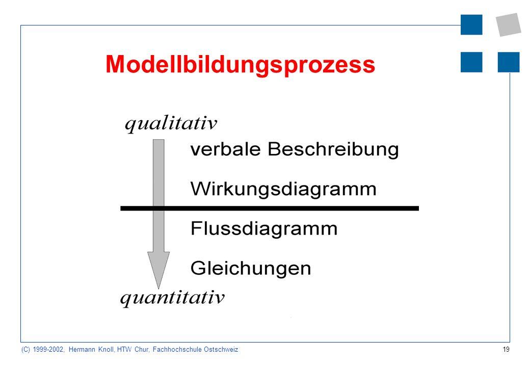 19 (C) 1999-2002, Hermann Knoll, HTW Chur, Fachhochschule Ostschweiz Modellbildungsprozess