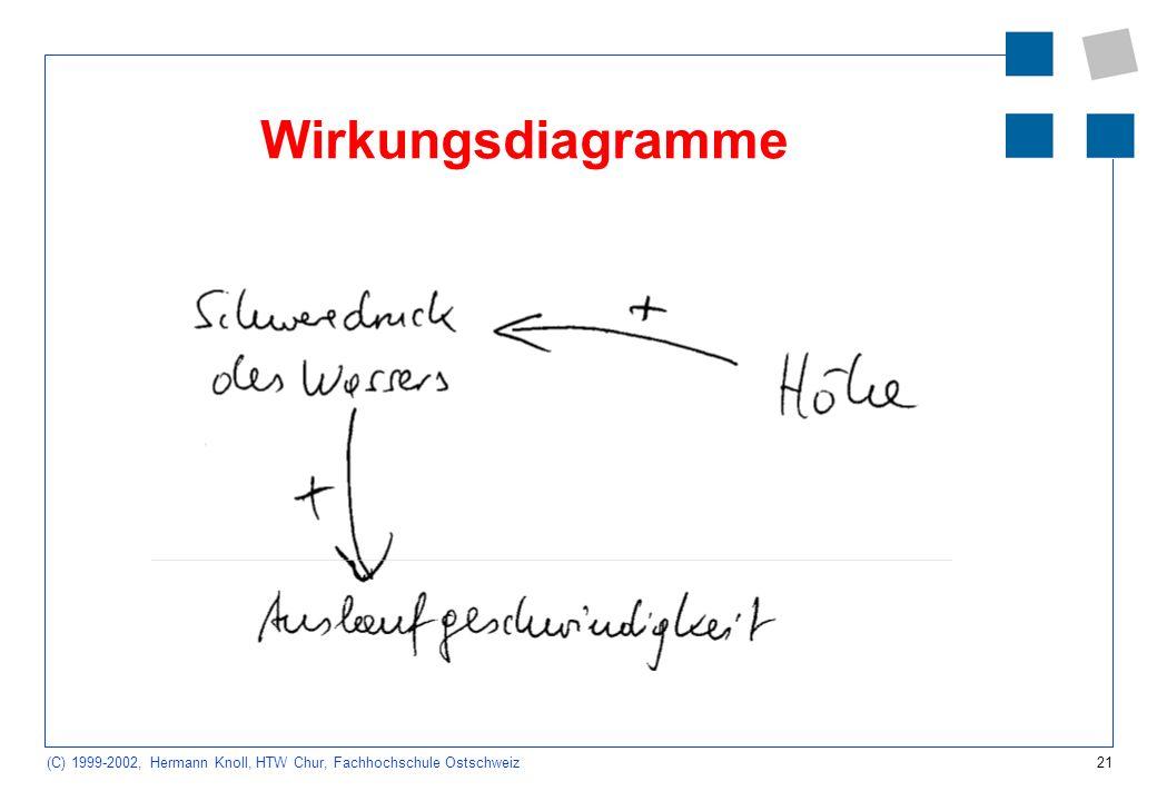 21 (C) 1999-2002, Hermann Knoll, HTW Chur, Fachhochschule Ostschweiz Wirkungsdiagramme