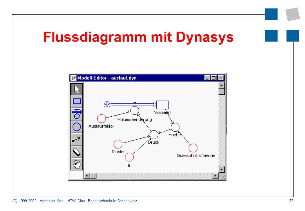 22 (C) 1999-2002, Hermann Knoll, HTW Chur, Fachhochschule Ostschweiz Flussdiagramm mit Dynasys