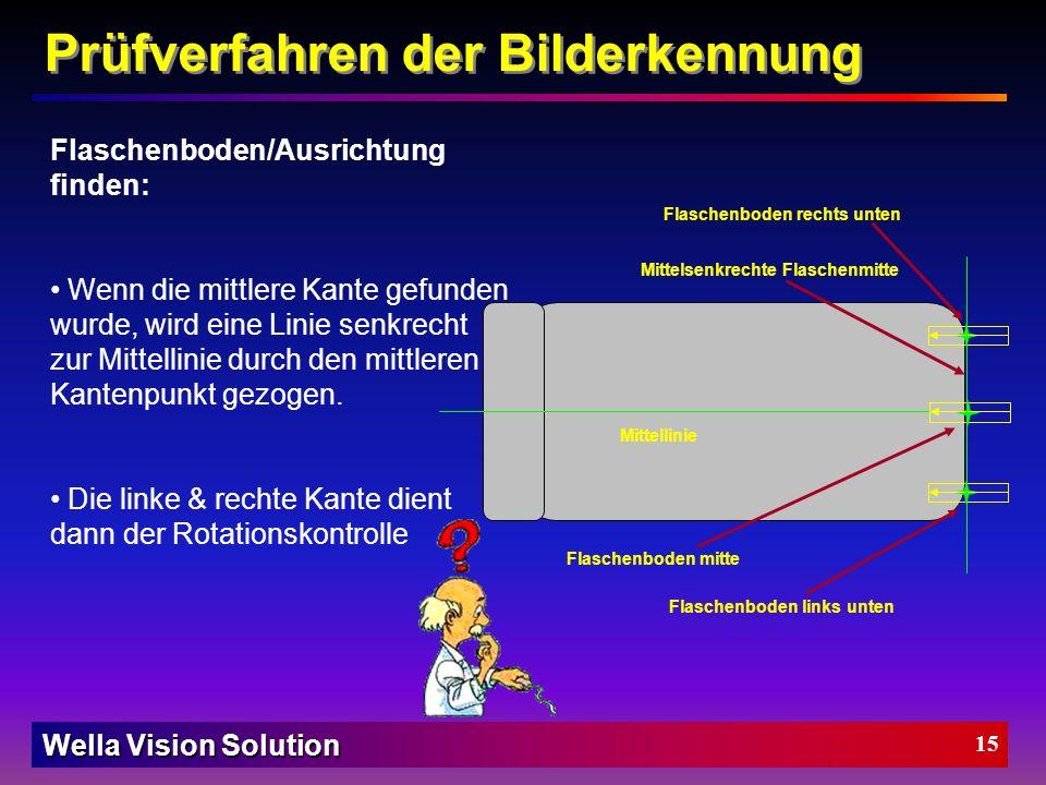 Wella Vision Solution 14 Flaschenkörper finden: Wenn alle 4 Kanten gefunden wurden, wird eine Mittellinie durch Mittelpunkte der gefundenen Kantenpunk