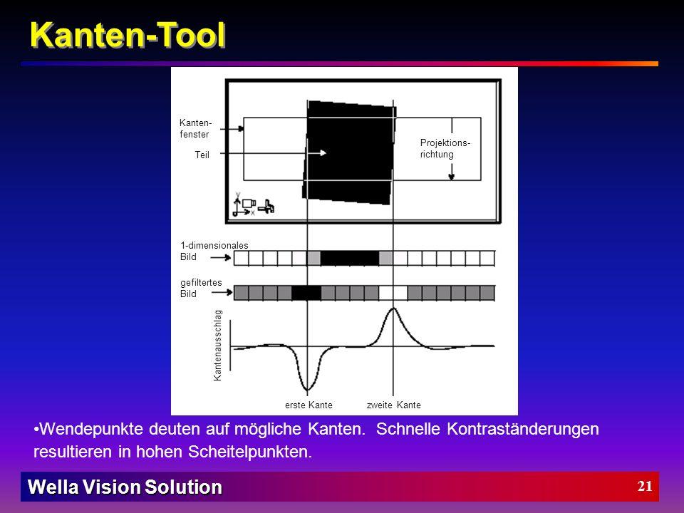 Wella Vision Solution 20 Wie funktioniert das Kanten-Tool: Schritt 1: Projektion aller Pixel in eine ein-dimensionale Liste Kanten-Tool Projektions- r