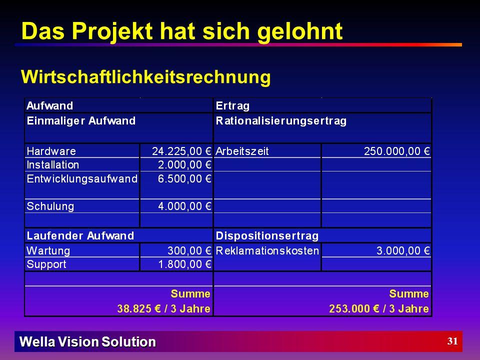Wella Vision Solution Merkmals Extraktion Merkmals Extraktion Graubild-Muster Übereinstimmung Auswertung Graubild Muster Inspektions- Ergebnisse PatMa