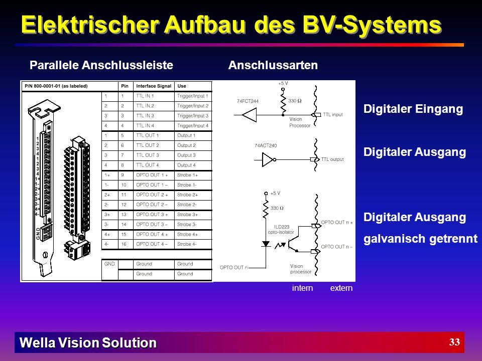 Wella Vision Solution 32 Zielsetzung Planung Aufbau der Anlage Softwaredesign Regionen-Tool Lichtmesser-Tool Mustererkennungs-Tool Projektkosten Erfol